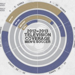 UW Men's Soccer TV Infographic